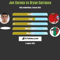 Joe Corona vs Bryan Carrasco h2h player stats