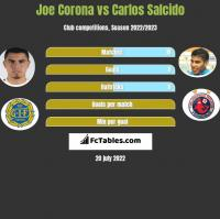 Joe Corona vs Carlos Salcido h2h player stats