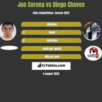 Joe Corona vs Diego Chaves h2h player stats