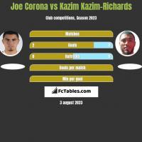 Joe Corona vs Kazim Kazim-Richards h2h player stats