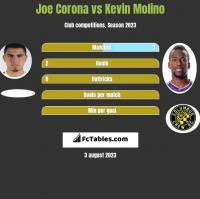 Joe Corona vs Kevin Molino h2h player stats