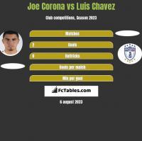 Joe Corona vs Luis Chavez h2h player stats