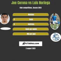 Joe Corona vs Luis Noriega h2h player stats