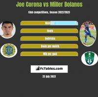 Joe Corona vs Miller Bolanos h2h player stats