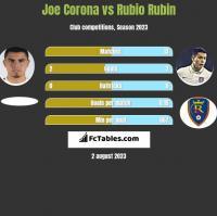 Joe Corona vs Rubio Rubin h2h player stats