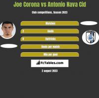 Joe Corona vs Antonio Nava Cid h2h player stats
