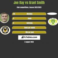 Joe Day vs Grant Smith h2h player stats