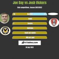 Joe Day vs Josh Vickers h2h player stats