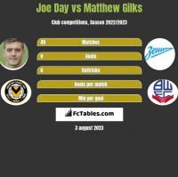 Joe Day vs Matthew Gilks h2h player stats