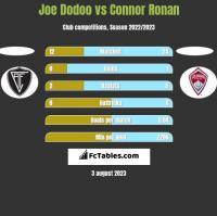 Joe Dodoo vs Connor Ronan h2h player stats