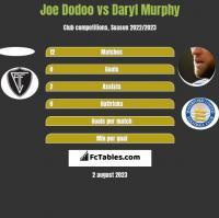 Joe Dodoo vs Daryl Murphy h2h player stats