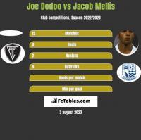 Joe Dodoo vs Jacob Mellis h2h player stats