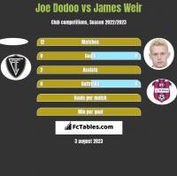 Joe Dodoo vs James Weir h2h player stats