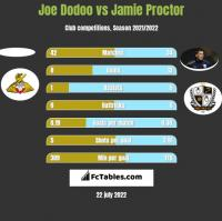 Joe Dodoo vs Jamie Proctor h2h player stats
