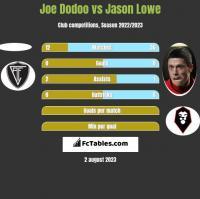 Joe Dodoo vs Jason Lowe h2h player stats