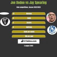 Joe Dodoo vs Jay Spearing h2h player stats