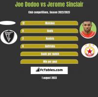 Joe Dodoo vs Jerome Sinclair h2h player stats