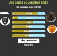 Joe Dodoo vs Jonathan Obika h2h player stats