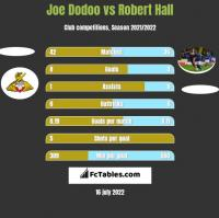 Joe Dodoo vs Robert Hall h2h player stats