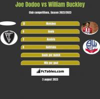 Joe Dodoo vs William Buckley h2h player stats