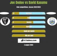 Joe Dodoo vs David Kasumu h2h player stats