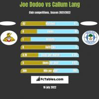Joe Dodoo vs Callum Lang h2h player stats
