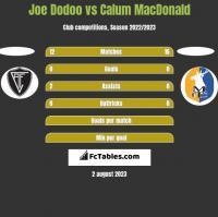 Joe Dodoo vs Calum MacDonald h2h player stats