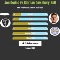 Joe Dodoo vs Kiernan Dewsbury-Hall h2h player stats