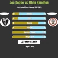 Joe Dodoo vs Ethan Hamilton h2h player stats