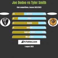 Joe Dodoo vs Tyler Smith h2h player stats