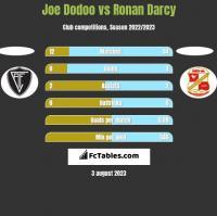 Joe Dodoo vs Ronan Darcy h2h player stats