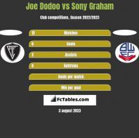 Joe Dodoo vs Sony Graham h2h player stats