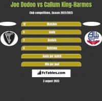 Joe Dodoo vs Callum King-Harmes h2h player stats