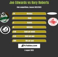 Joe Edwards vs Kory Roberts h2h player stats