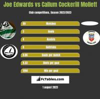 Joe Edwards vs Callum Cockerill Mollett h2h player stats
