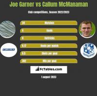 Joe Garner vs Callum McManaman h2h player stats