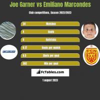 Joe Garner vs Emiliano Marcondes h2h player stats