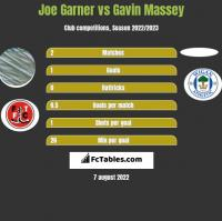 Joe Garner vs Gavin Massey h2h player stats