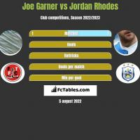 Joe Garner vs Jordan Rhodes h2h player stats