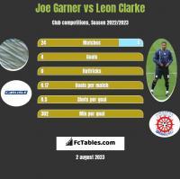 Joe Garner vs Leon Clarke h2h player stats