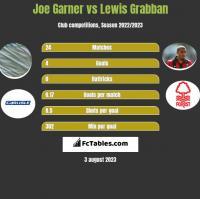 Joe Garner vs Lewis Grabban h2h player stats