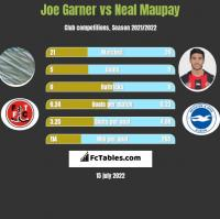 Joe Garner vs Neal Maupay h2h player stats