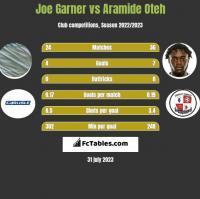 Joe Garner vs Aramide Oteh h2h player stats