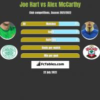 Joe Hart vs Alex McCarthy h2h player stats