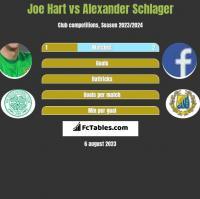 Joe Hart vs Alexander Schlager h2h player stats