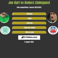 Joe Hart vs Anders Lindegaard h2h player stats
