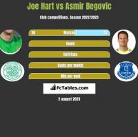 Joe Hart vs Asmir Begovic h2h player stats