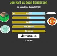 Joe Hart vs Dean Henderson h2h player stats