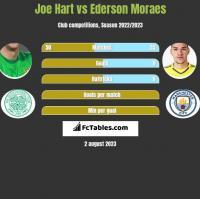 Joe Hart vs Ederson Moraes h2h player stats