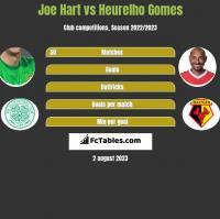 Joe Hart vs Heurelho Gomes h2h player stats